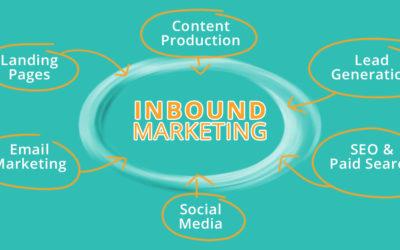 Inbound Marketing 101 – How to Get Results